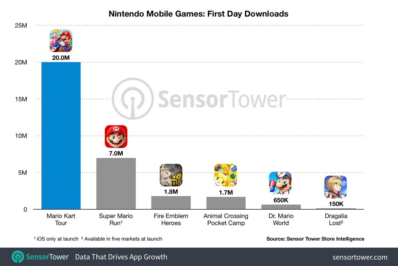 Mario Kart Tour rompe récords de descargas en su día de lanzamiento