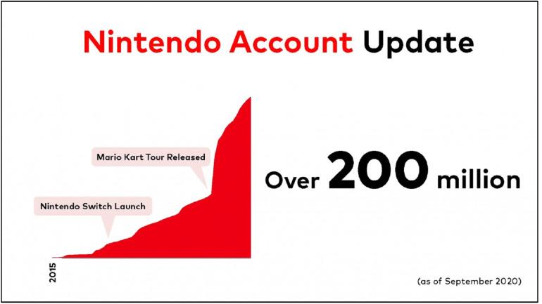Las cuentas de Nintendo están activas desde 2015.