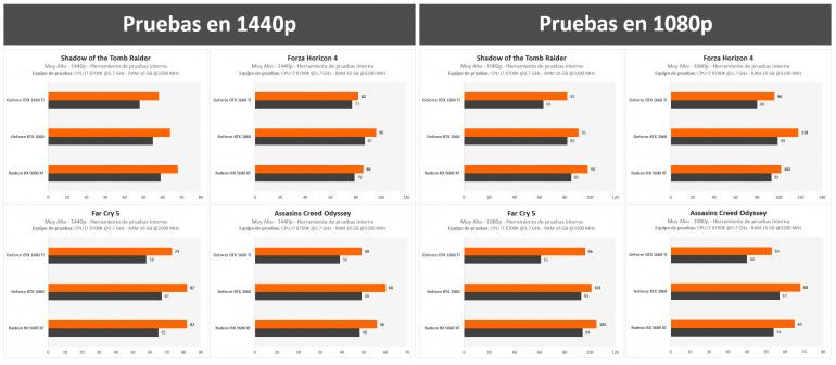 La GeForce RTX 2060 con un precio imbatible de 289 euros es nuestra oferta destacada de la semana