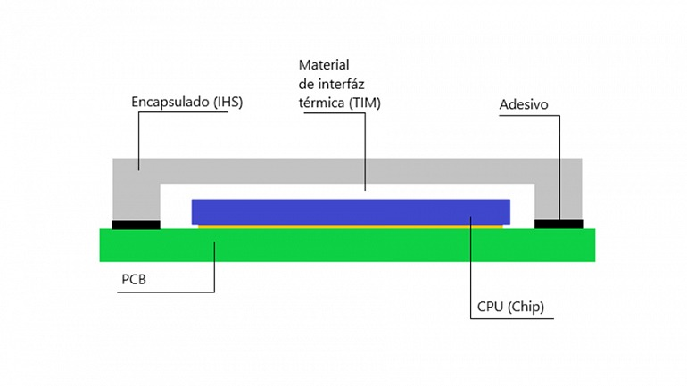 Un esquema de las partes que conforman un procesador.