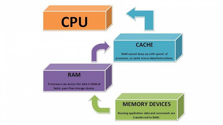 En el caso de los discos acelerados por SSD, habría un caché intermedio entre el almacenamiento y la RAM que haría referencia a ese SDD.
