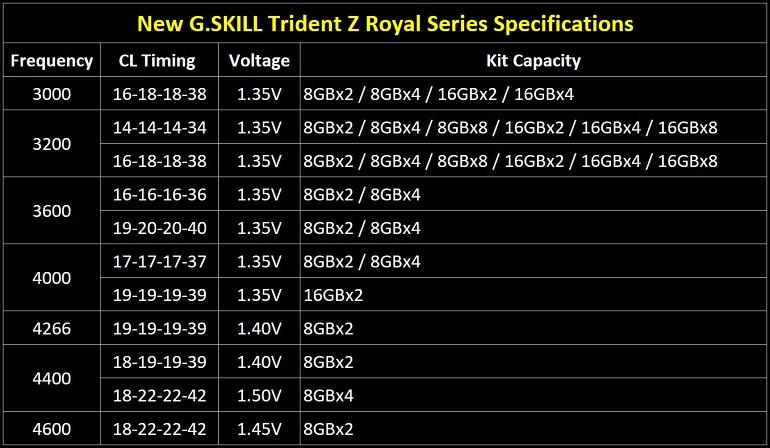G.Skill lanza su serie Trident Z Royale de DRAM DDR4