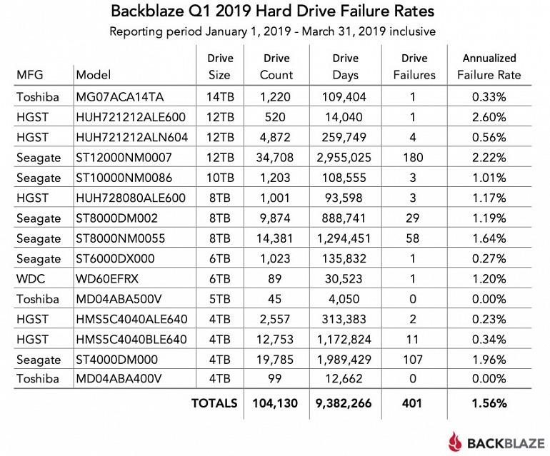 ¿No haces backups de tus archivos? Si usas discos duros deberías
