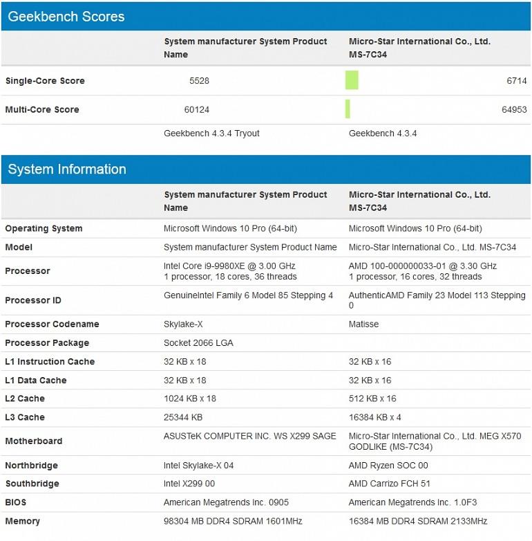 Llegan los primeros resultados sintéticos del potente Ryzen 9 3950X