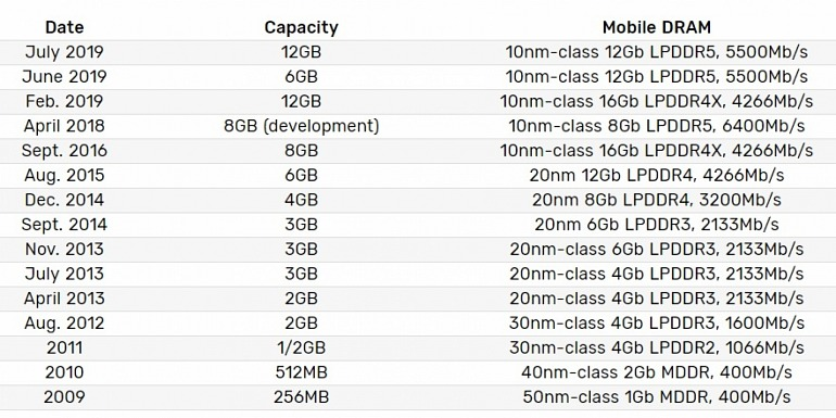 Samsung comienza a producir en masa sus módulos de DRAM LPDDR5 de 12 Gb