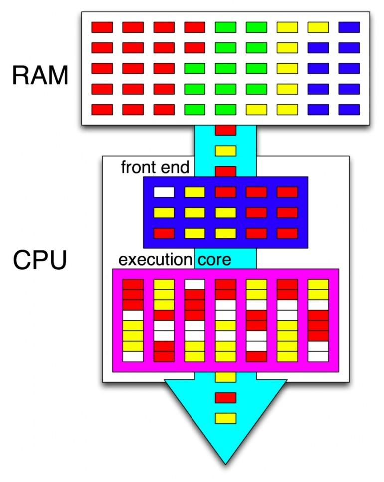 Cómo gestiona los recursos un procesador con HT-SMT, donde cada color representa los recursos que necesita un proceso.