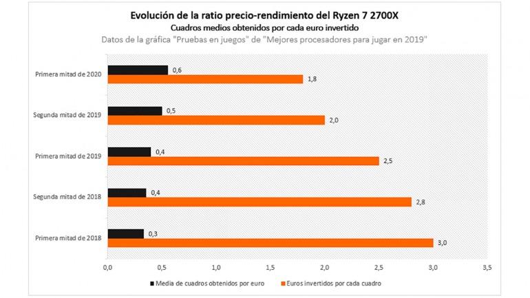El valor como CPU para jugar del Ryzen 7 2700X es mayor ahora que los primeros meses de su lanzamiento.