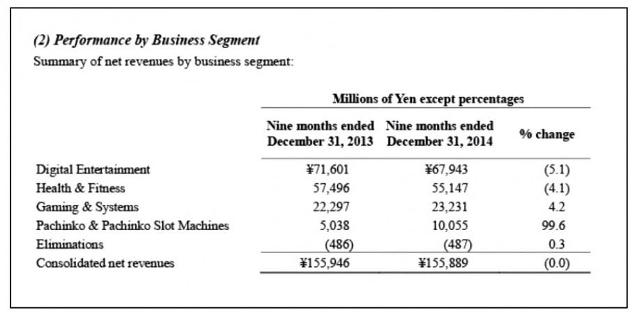 Resumen de ingresos netos de los años 2013 y 2014 dividido en las diferentes ramas de Konami.