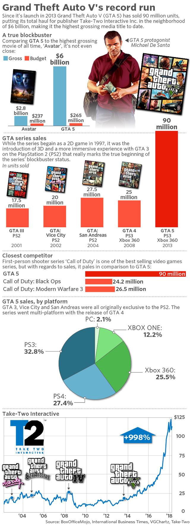 """GTA V, """"el producto de entretenimiento más rentable de la historia"""""""