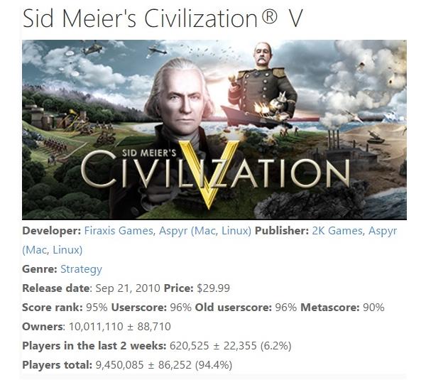 Civilization 5 ha vendido más de 10 millones de juegos en Steam