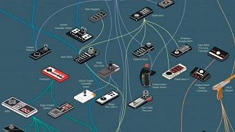 La historia de los mandos en una imagen